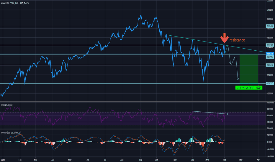 AMZN: NASDAQ:AMZN Amazon mid term bearish...  yeah i said it