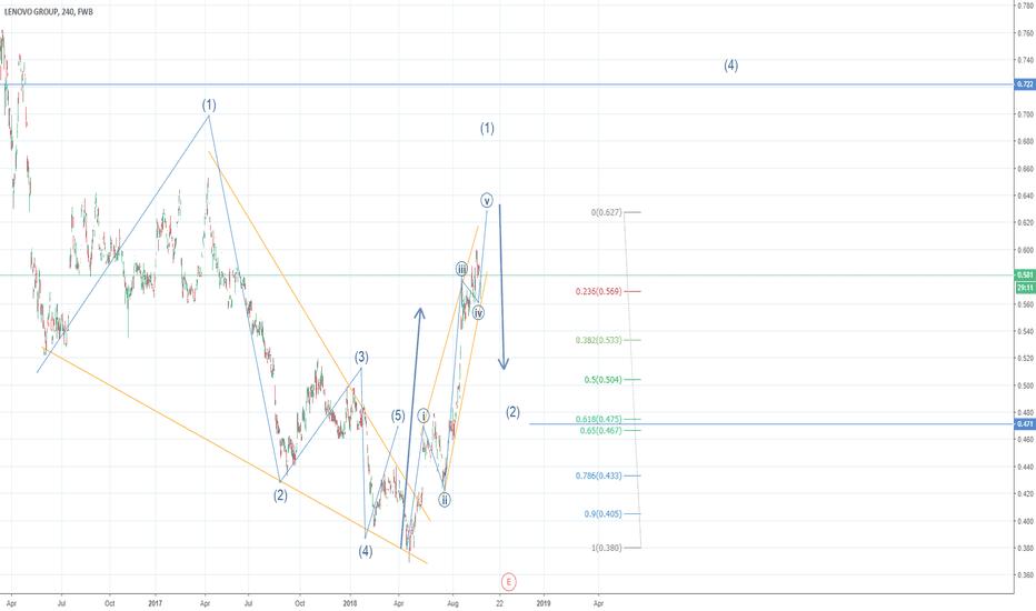 LHL: Lenovo completing first wave diagonal?