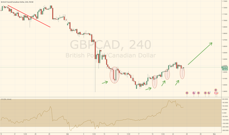 GBPCAD: LONG GBPCAD on multiple pinbars