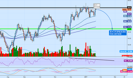 USOIL: Doubled down on oil short