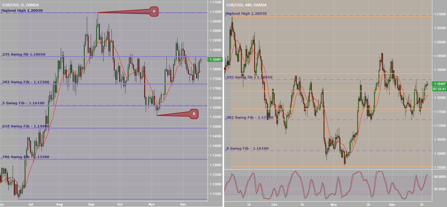 EURUSD_Strong Technical Analysis_Fibonacci Retracements_Long!
