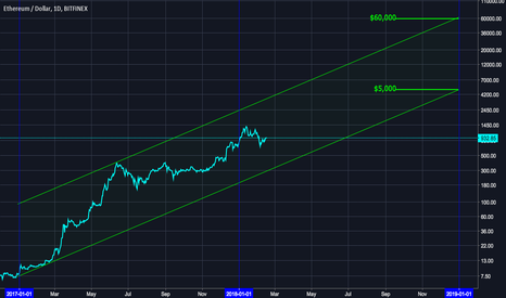 ETHUSD: Ethereum January 2019 Long Prediction – 2 Year Parallel Channel