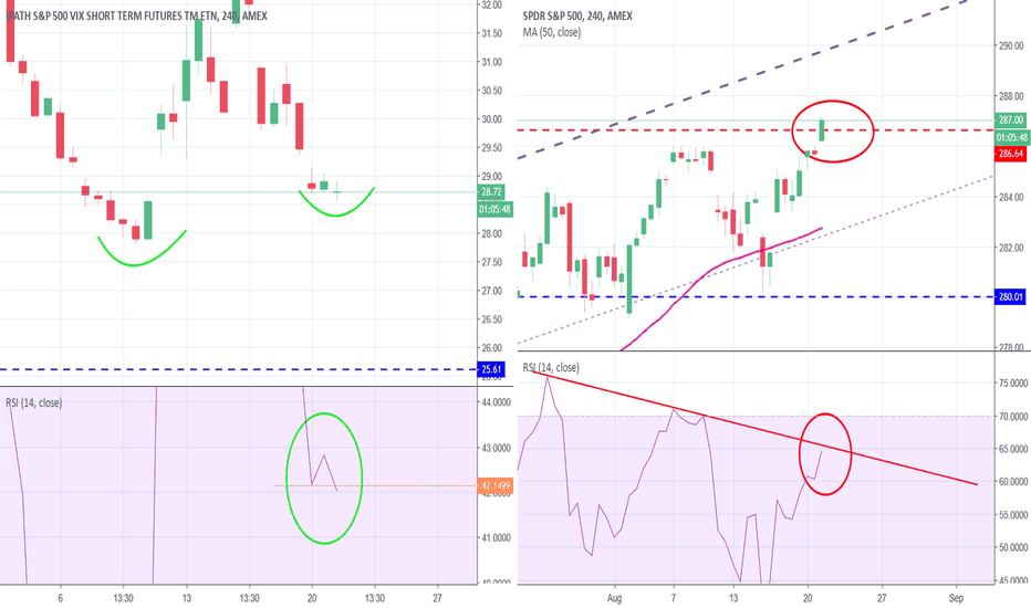 SPY: The needle is about to move