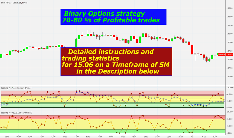 EURUSD: Strategy for Binary Options Profit 590$ in detail in the descrip