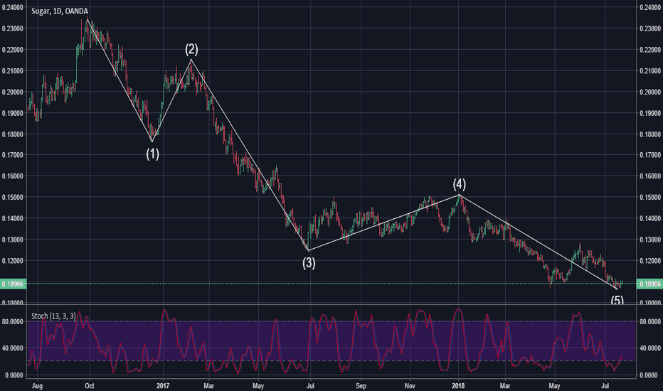 SUGARUSD: Long Sugar - just finished 5 wave bear?