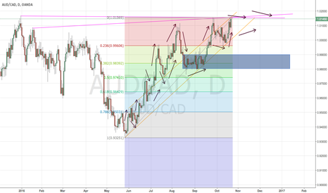 AUDCAD: 23/10/16 | Analysis of upward trend from AUD/CAD