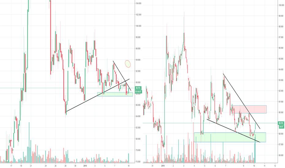 BSVUSD: BSV BCH Broke support but not dropping?