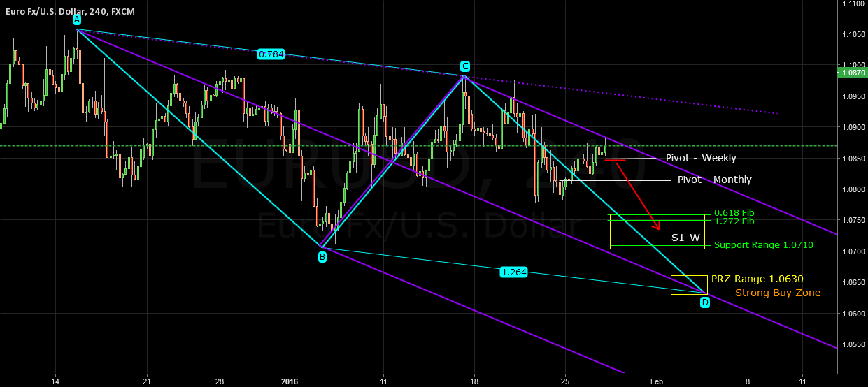 EURUSD Waiting Broken down 1.0850