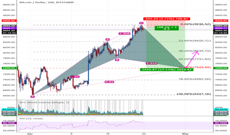 BTCUSD: Possible Future Cypher Idea (Testing, not serious)