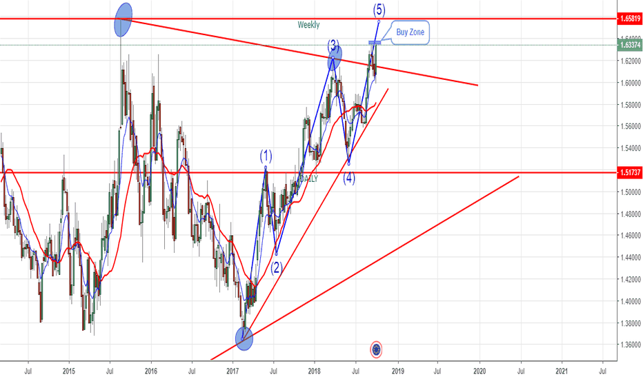 EURAUD: Eur/Aud - Weely - Wave Trading