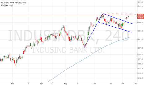 INDUSINDBK: Indusind-flag and pole next 1565-70 and TOWARD 1650 sl 1490
