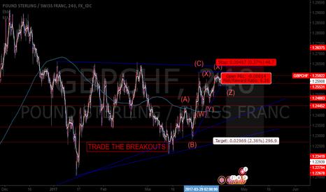 GBPCHF: GBPCHF Rising Wedge Breakout Setup