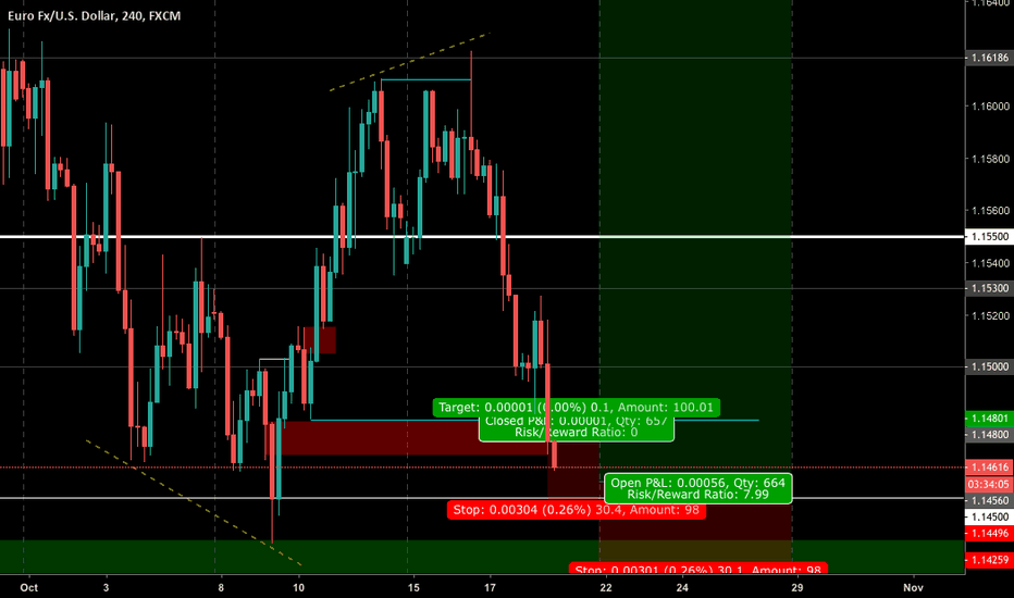 EURUSD: Right about now