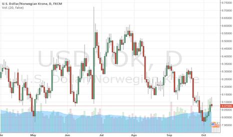 USDNOK: USDNOK: Inflación en Noruega mueve al NOK. Trader MARCO DA COSTA