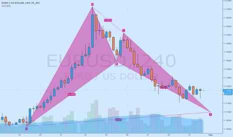 EURUSD: Eur/usd Bullish Bat Pattern