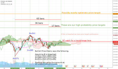 ETHUSD: Ethereum/USD: bullish projections