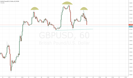 GBPUSD: Head and Shoulders forming.