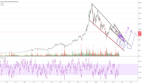 BTCUSD: Possible ranges of where Bitcoin could go