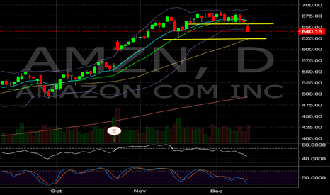 AMZN: $AMZN Green to Red Short