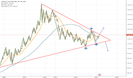 XAUUSD: Gold Weekly Chart Overview