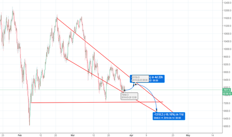 BTCUSD: Might get a little bump...