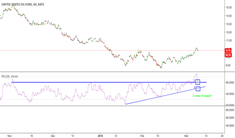 USO: USO hourly RSI double backed on support to go long