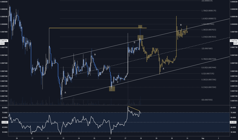 EOSU18: Long $EOS this week but expecting a pullback here if this swing