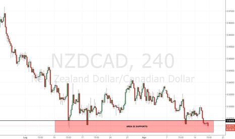 NZDCAD: NZD/CAD: supporto da seguire con molta attenzione