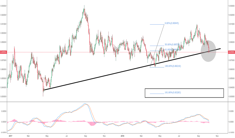 EURGBP: EURGBP Short entry on Daily close on trend breakout