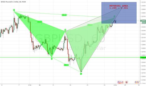 GBPUSD: Trading Idea GBPUSD