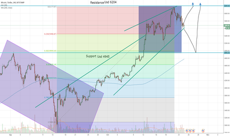 BTCUSD:  Btc/Usd Technical Analisis Fibbo #BlockchainRevolution