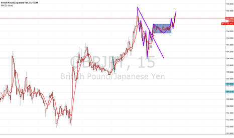 GBPJPY: GBP JPY now good position
