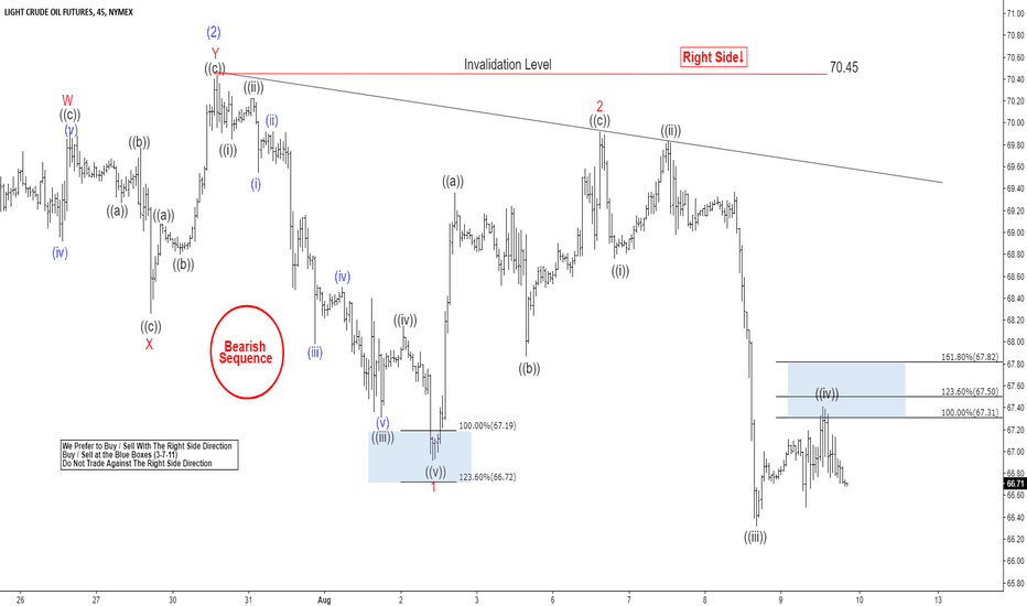 CL1!: OIL Elliott Wave Analysis: Extending to the Downside