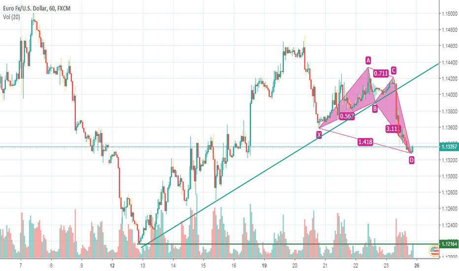 EURUSD: EUR / USD 1H analysis