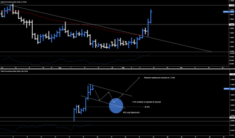 GBPAUD: GBP.AUD > Long Opportunity