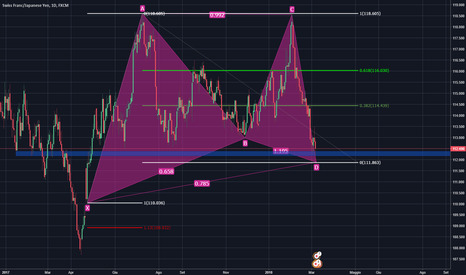 CHFJPY: Gartley in completamento su CHF/JPY TF 1D