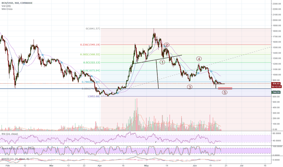 BCHUSD: BCH to the 700's