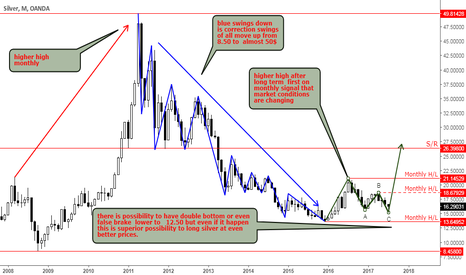 XAGUSD: Silver long term trade for investor
