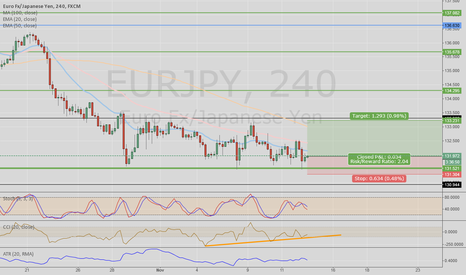 EURJPY: EURJPY hit the floor - Long
