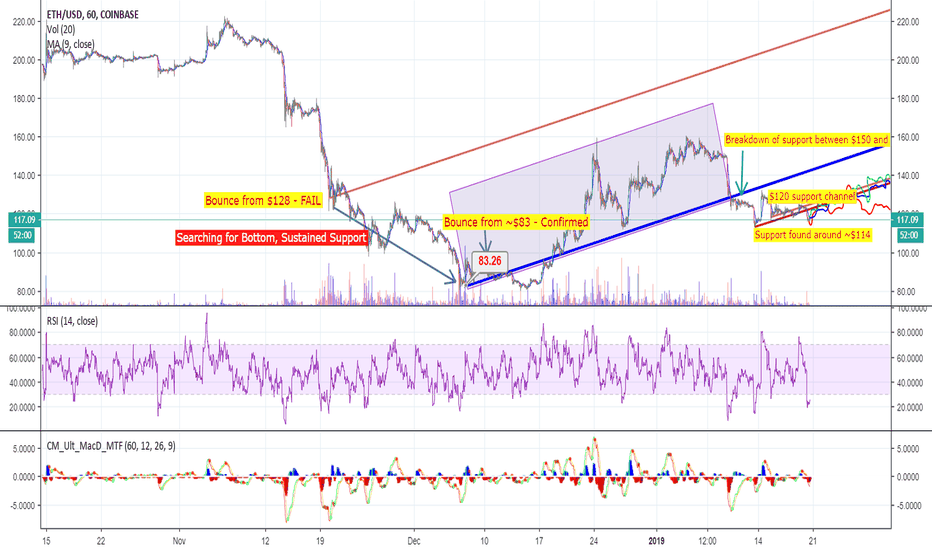ETHUSD: Ethereum: Technical Analysis. Bull or Bear, possible weeks ahead