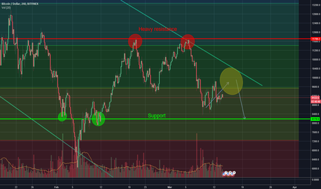 BTCUSD: Why Bitcoin is Headed To 8.1k