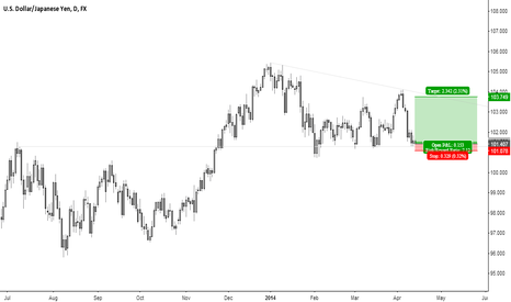 USDJPY: USD / JPY - Nice Long Opportunity ?!? Comments are welcome ...