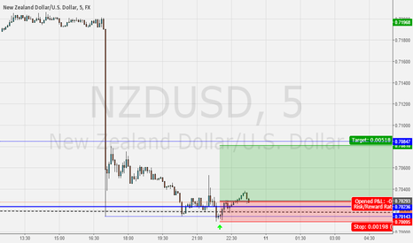 NZDUSD: Section NZDUSD
