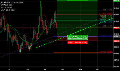 EURUSD: My View of EURUSD For the Next Week