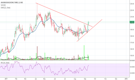 ASHOKA: ASHOKA BUILDCON - Rounding bottom? Breakout?