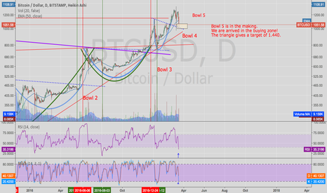 BTCUSD: We are arrived in the buying zone!