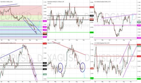 EURUSD: General Market Outlook - August 31st, 2014