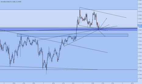 AUDUSD: Decision time for AU
