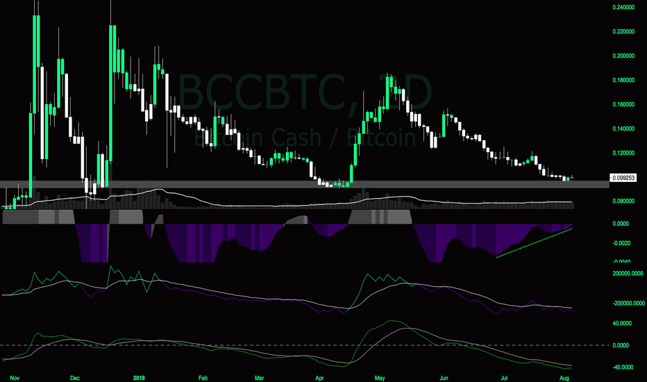 BCCBTC: long on bitcoin cash soon moon