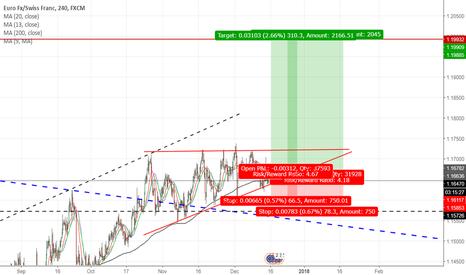 EURCHF: EUR/CHF LONG